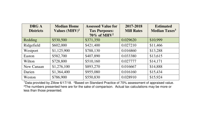 Comparison of DRG A Districts Median Taxes New Margins c